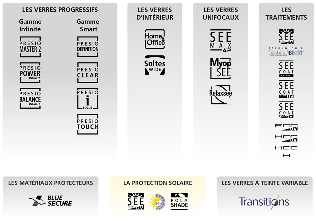 Gamme de produits Nikon Verres Optiques de haute technologie : verres unifocaux, verres progressifs, verres d'intérieur, verres asphériques et sphériques, protection contre les UV et traitements antireflet