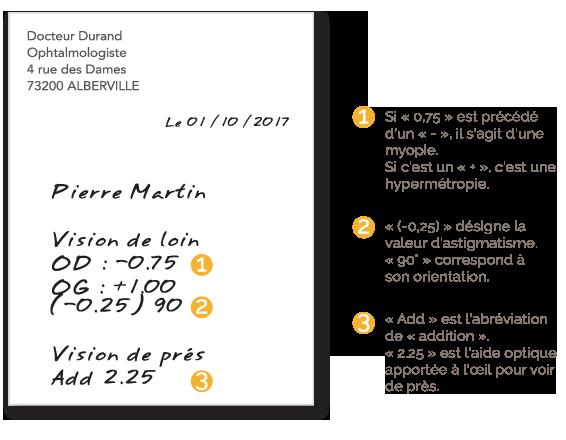 BBGR, fabricant français de verres optiques, illustration d'une ordonnance d'ophtalmologiste. Pour permettre de comprendre une ordonnance, les chiffres, la vision de loin, la vision de près.