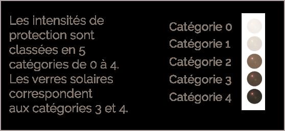 BBGR illustration des 5 catégories de protection globale des verres contre les UV, des plus clairs au plus foncés : intensités 0 à 4