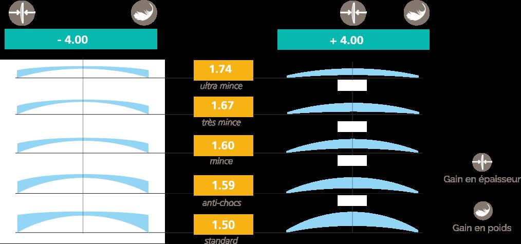 BBGR schéma des gains en épaisseur et poids selon la matière des verres de lunettes
