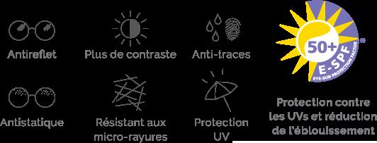 BBGR, icônes des caractéristiques du traitement Neva Max Solaire UV : protection UV, antireflet, plus de contraste, anti-traces, antistatique, resistance aux micro-rayures