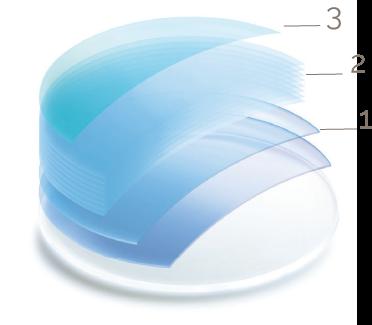 BBGR, illustration des couches de traitements posés sur un verre optique : vernis protecteur, antireflet, traitements antisalissure et anti-poussière