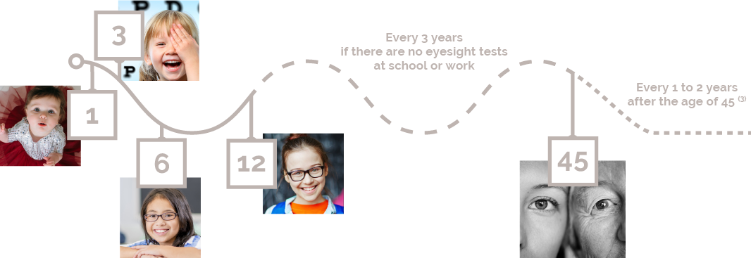 BBGR, Recommended ages to see an ophthalmologist