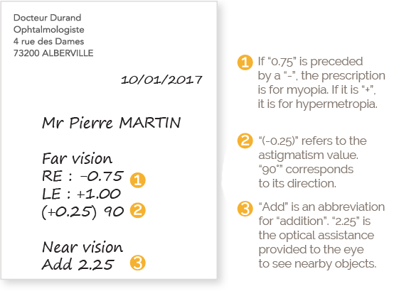BBGR helps you to understand a prescription from an optician