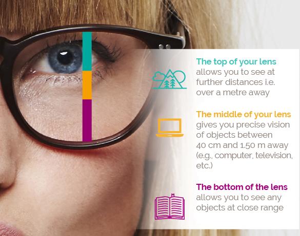 BBGR, progessive lense